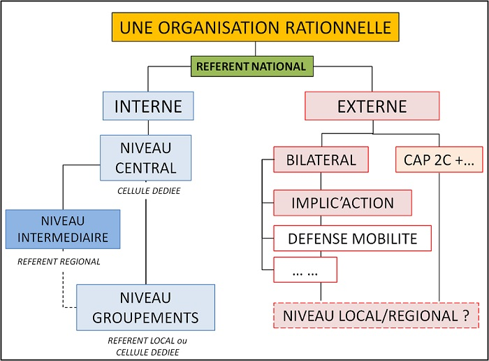 Organisation Mara